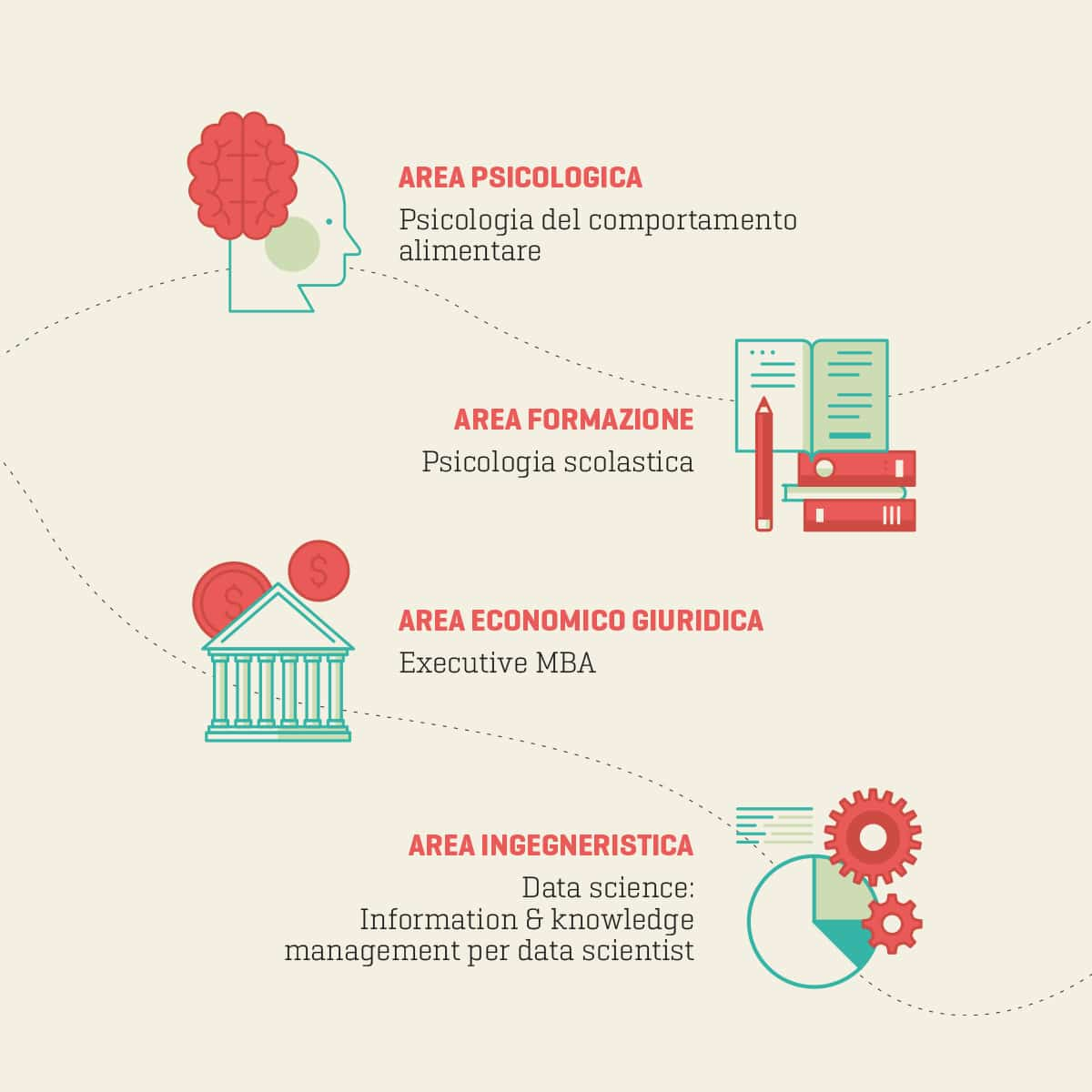 Università Unicusano infografica Rieti Terni Roma